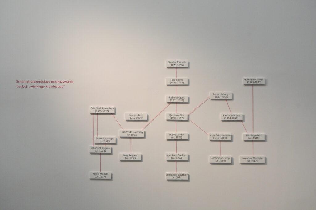"""Na zdjęciu widzimy schemat prezentujący przekazywanie tradycji """"wielkiego krawiectwa"""" (haute couture).  Na białych tabliczkach zawieszonych na ścianie i połączonych ze sobą różową nitką na wzór drzewa genealogicznego znajdują się imiona, nazwiska oraz daty urodzin i śmierci najwybitniejszych światowych projektantów mody. Tło zdjęcia jest białe."""